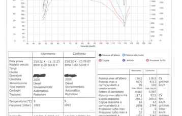 Mappatura centralina nuova bmw Serie 316d F30