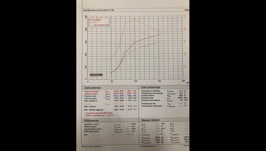 RIMAPPATURA CENTRALINA VOLKSWAGEN GOLF 6 2.0 RTSI - 270 cv
