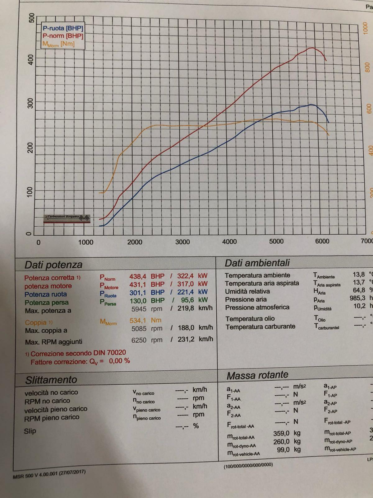 Rimappatura centralina Porsche 3.0 Turbo 370 cv