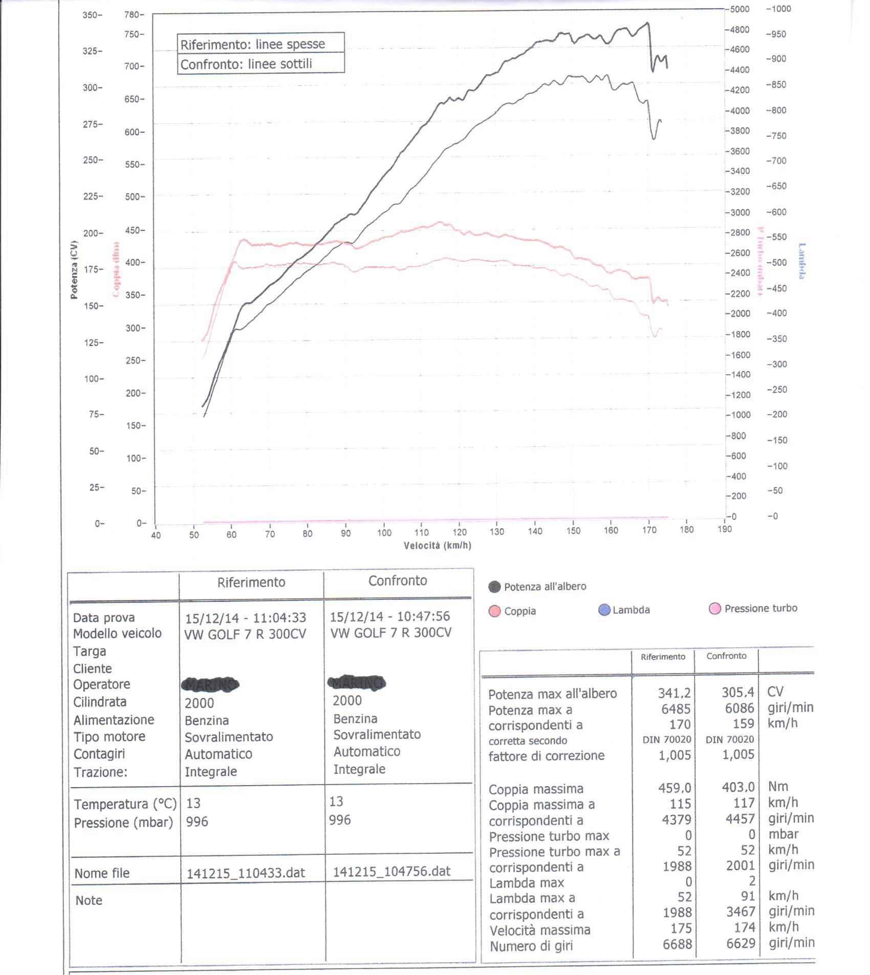 Rimappatura centralina golf 7 R 300 cv DSG